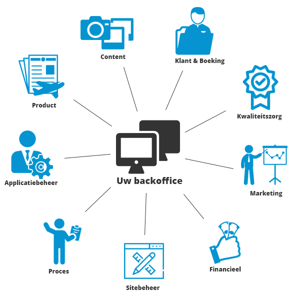 Backoffice com backoffice com your search query download on the site - Back office site internet ...